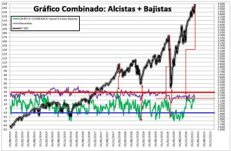2021-03-18-11_37_55-SENTIMIENTO-DE-MERCADO-SP-500-Guardado% - SENTIMIENTO DE MERCADO 17/03/2021