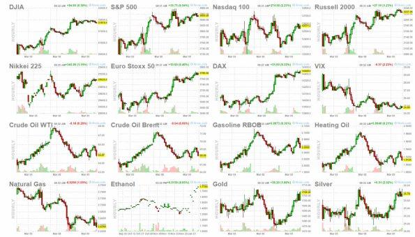 9-marzo-bolsas% - Se gira el crudo, sube el Oro y las bolsas tratan de venirse arriba
