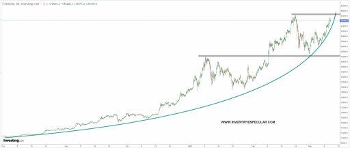 BITCOIN-11-MARZO-2021% - Dólar y Bitcoin en el último semestre