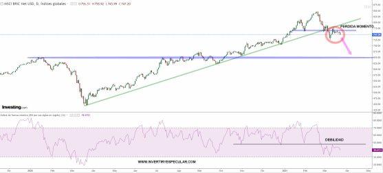 BRIC-24-MARZO-2021% - Los BRICs pierden atractivo