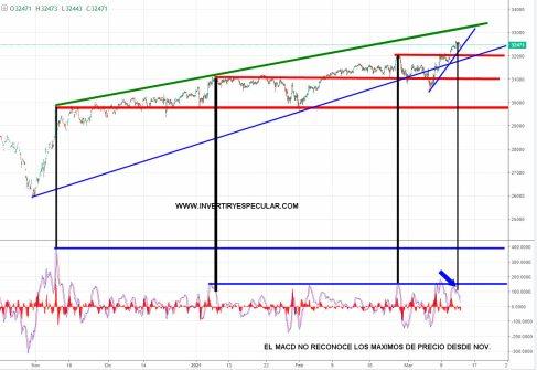 DOW-JONES-FUTUROS-12-MARZO-2021% - Divergencias bajistas en Dow Jones