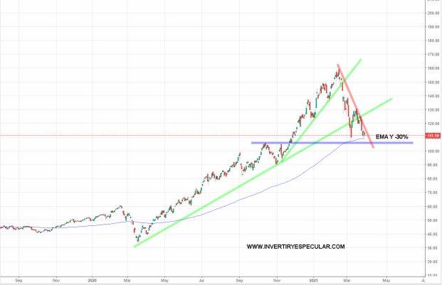 ETF-ARK-INNOVATION-30-MARZO-2021-1% - El ARK INNOVATION se pone a tiro
