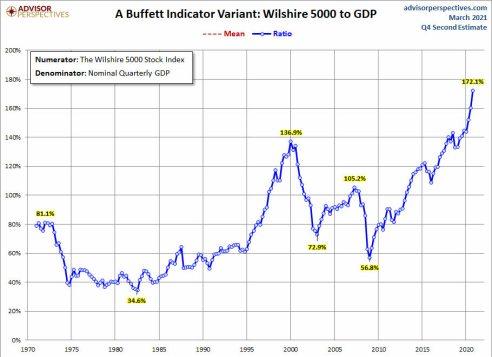 INDICADOR-BUFFETT-4-MARZO-2021% - El indicador Buffett también está  caliente como una plancha