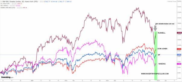 INDICES-USA-26-MARZO-2021% - Vaya teje-maneje se traen los índices USA este año