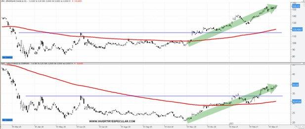 JP-MORGAN-Y-WELLS-FARGO-11-MARZO-2021% - Seguimiento a operaciones realizadas por Buffett