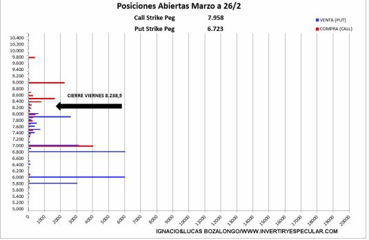 MEFF-1-MARZO-2021% - El vencimiento de marzo podría ser por encima de lo esperado