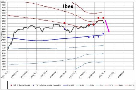 MEFF-2-22-MARZO-2021% - Indicador anticipado para abril en Ibex