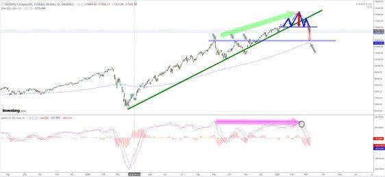 NASDAQ-9-DE-MARZO-2021% - Wall Street se desinflaba a medida que se culminaba la sesión
