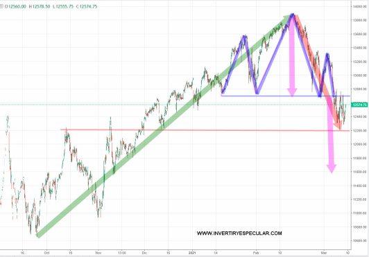 NASDAQ-9-MARZO-2021% - Todos preocupados por el Nasdaq
