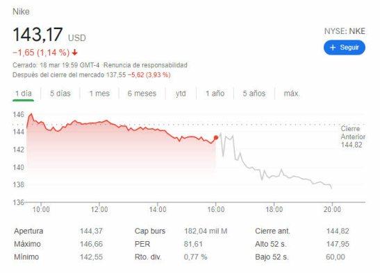 NIKE-AFTER-HOUR-19-MARZO% - Nike decepciona en resultados con su cotización en techo