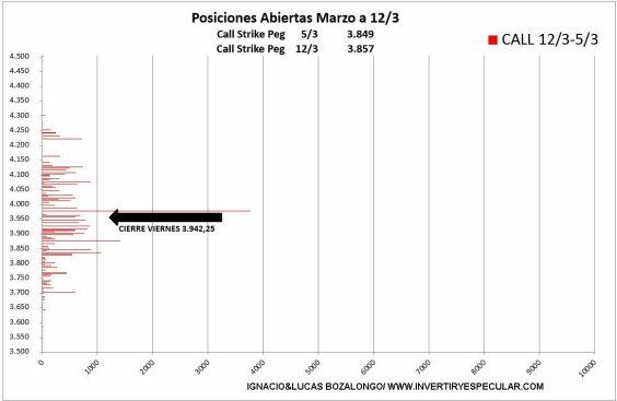 OPCIONES-SP-3-17-MARZO-2021% - Todo en orden y listo para el cierre de vencimiento