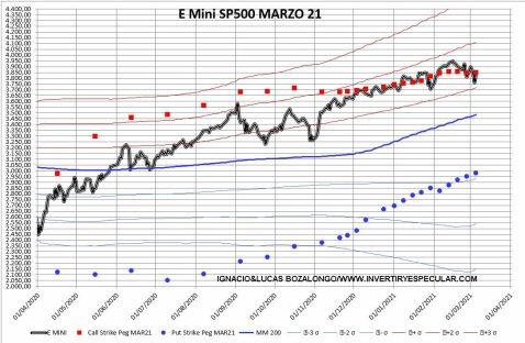 OPCIONES-SP500-2-9-MARZO% - El SP500 vencerá marzo en zona de máximos