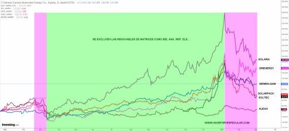 RENOVABLES-ESPANOLAS-2-MARZO-2021% - Las renovables corrección o desafección del inversor