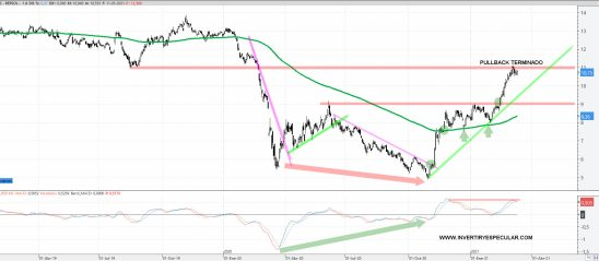 REPSOL-12-MARZO-2021% - Repsol  culmina su pauta pullback