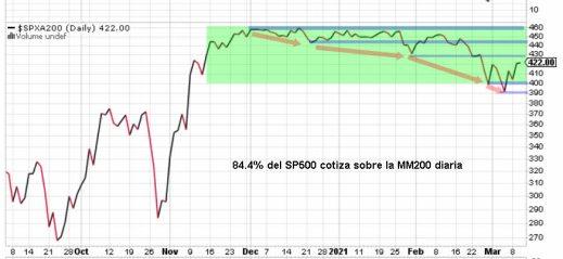 VALORES-SOBRE-MM200-11-MARZO-2021% - Indicador del miedo/codicia a cierre de ayer 10 de marzo