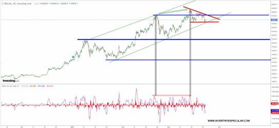 bitcoin-23-marzo-2021% - La fed dice que el bitcoin es un peligro para el oro no para el dólar