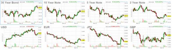 bonos-y-forex-9-marzo% - Se gira el crudo, sube el Oro y las bolsas tratan de venirse arriba