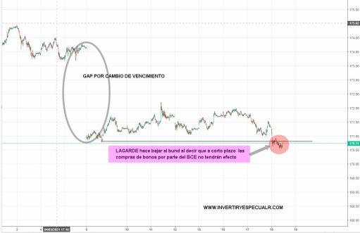 bund-18-marzo-2021% - Lagardadas varias para no variar