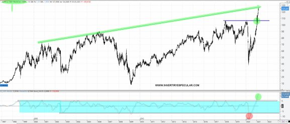 capital-one-4-marzo-2021% - Análisis estructural de COHU, TAPESTRY y CAPITAL ONE FINANCIAL