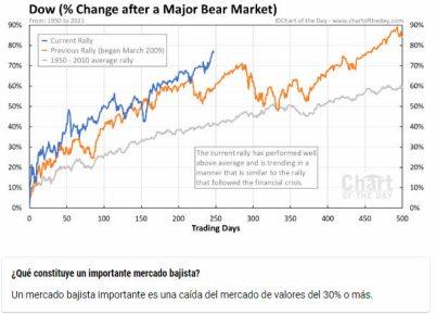 """comportamiento-del-mercado-tras-fuertes-caidas% - La RV EEUU puede seguir subiendo """"con"""" o """"sin"""" correcciones técnicas."""