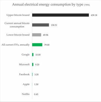 consumo-anual-de-electricidad-por-grandes-empresas% - El Bitcoin es tóxico para el medio ambiente, no es ESG