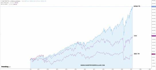 dax-ibex-sp-tr% - El Dax está en máximos históricos ¿pero con trampa?