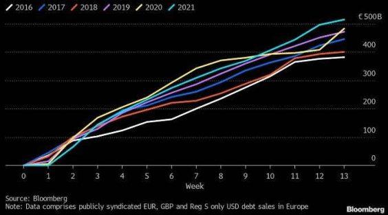 deuda-europea-en-los-ultimos-anos% - Europa se endeuda cada vez más