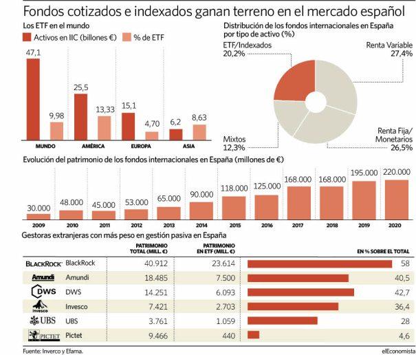 etf-en-Espana% - La gestión pasiva también se expande en España
