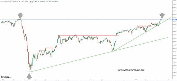 euro-stoxx-16-marzo-2021% - Por fin el Euro Stoxx culmina su vuelta alcista a niveles pre-covid