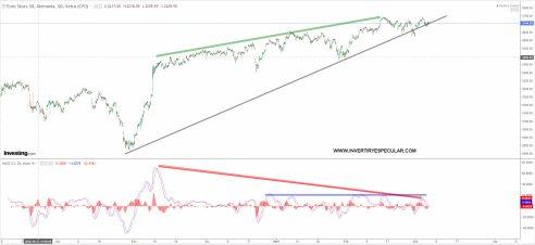 euro-stoxx-5-marzo-2020% - Las divergencias bajistas han avisado o están avisando