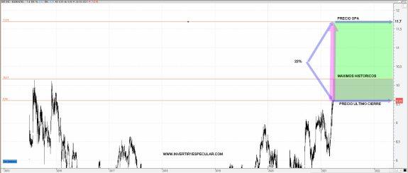 euskaltel-opa% - MASMOVIL OPA A EUKALTEL A 11,17 EUROS