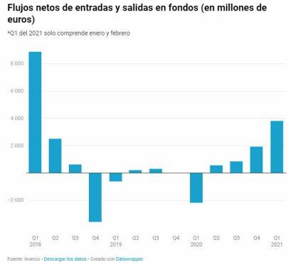 flujos-de-fnodos-espana% - Siguen ascendiendo los flujos de capital hacia fondos de inversión