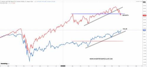 growth-vs-value-9-marzo-2021% - ¿Lo hacen los inversores o los algoritmos?