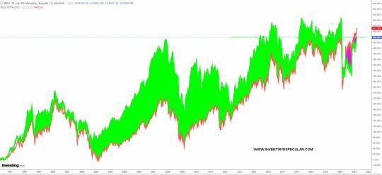 ibex-vs-dax-en-total-return% - El Dax está en máximos históricos ¿pero con trampa?