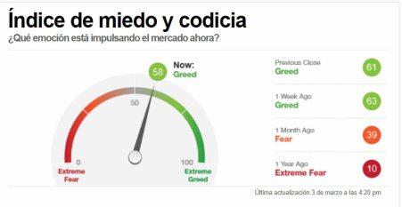inbdicador-miedo-4-marzo-2021% - Indicador de miedo y de acompañamiento tendencial a cierre de ayer