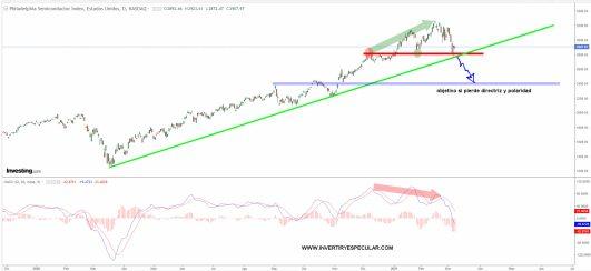indices-de-semiconductores-8-marzo-2021% - Los semiconductores escasean pero su índice corrige como el Nasdaq