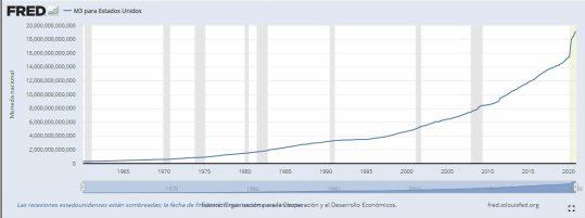 m3-diciembre-fed% - Velocidad del dinero en niveles mínimos pese a la enorme  M3