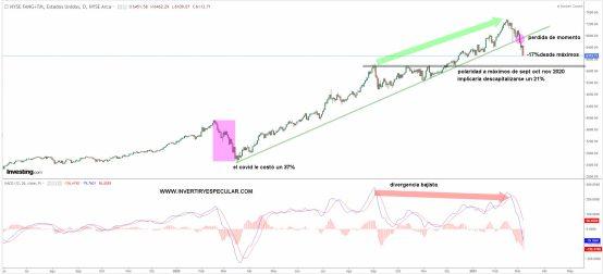 nyse-fang-index-9-marzo-2021% - Tremendo cierre el de ayer del Nyse Fang Index