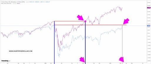 retraso-euro-stoxx% - Los  retrasos bursátiles  de la vergüenza de Euro Stoxx e Ibex vs SP500