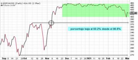 valores-sobre-mm200-4-marzo-2021% - Indicador de miedo y de acompañamiento tendencial a cierre de ayer