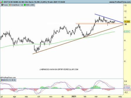 20-abriil-DB% - Seguimiento a : Deutsche Telekom, Deutsche Bank y Muench R