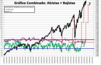 2021-04-01-10_51_10-SENTIMIENTO-DE-MERCADO-SP-500-Guardado% - SENTIMIENTO DE MERCADO 31/03/2021