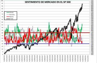 2021-04-15-12_37_14-SENTIMIENTO-DE-MERCADO-SP-500-Guardado% - SENTIMIENTO DE MERCADO 14/04/2021