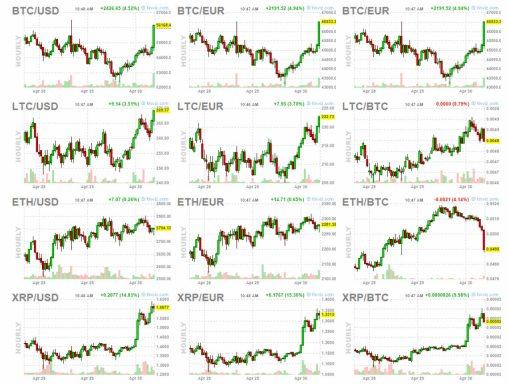 30-abril-criptos-cierre% - El dólar termina abril  mirando hacia arriba y el bitcoin también