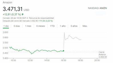 AMAZO-AFTER-30-ABRIL% - Amazon lo vuelve a hacer mejor que ayer y peor que mañana