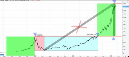 CASO-NASDAQ% - ¿Nos estamos confundiendo o nos están confundiendo?