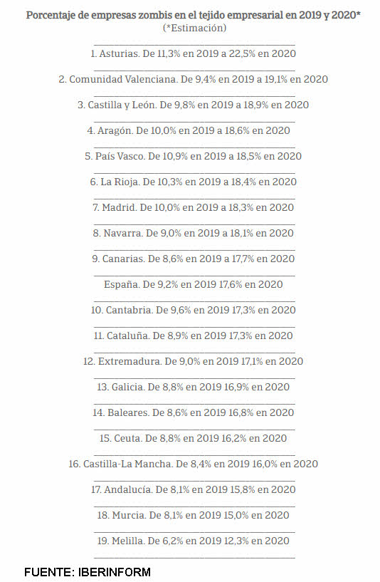 EMPRESAS-ZOMBIES-EN-ESPANA% - España tierra de parados, ertados, erados   y empresas zombies