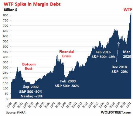 FINRA-ESTE-SIGLO% - El nivel de crédito al mercado es aberrante