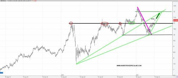 IBERDROLA-8-ABRIL-2021% - Iberdrola vuelve a superar los 11 euros