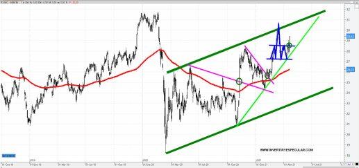 INDITEX-23-ABRIL-2021% - Inditex pone proa a niveles pre-covid